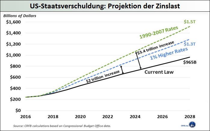 US-Staatsverschuldung_Projektion-der-Zinslast