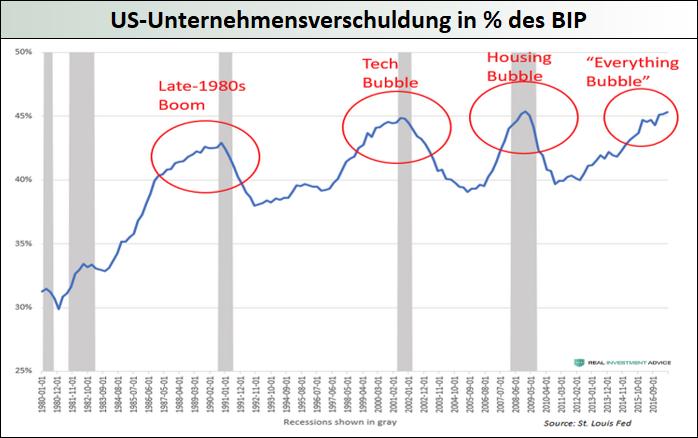 US-Unternehmensverschuldung_in__des_BIP