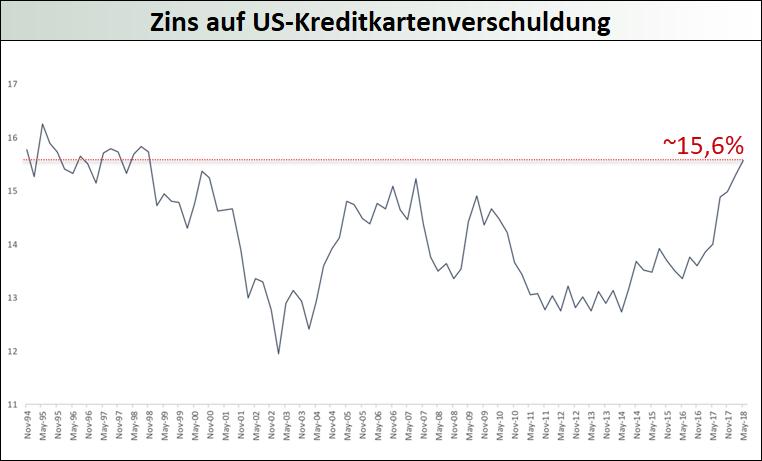 Zins_auf_US-Kreditkartenverschuldung