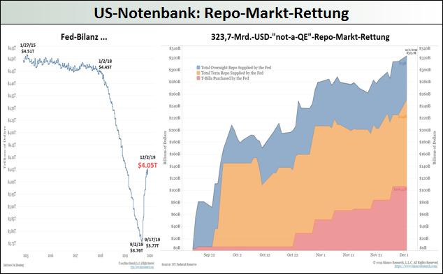 Fed_Repo-Markt-Rettung