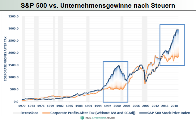 SP500-vs.-Unternehmensgewinne