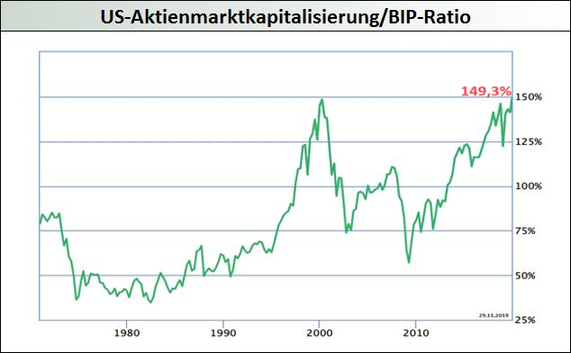 US-Aktienmarktkapitalisierung-BIP-Ratio_Buffett-Indikator