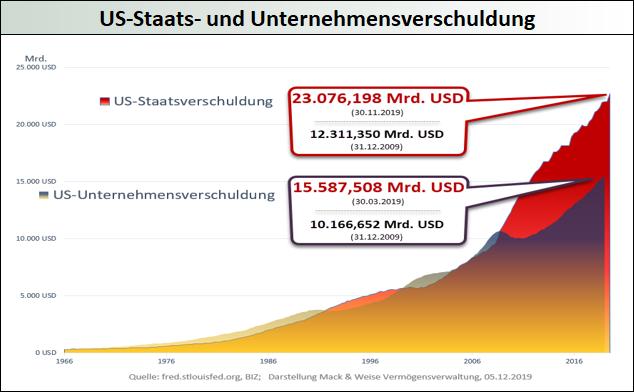 US-Staats-und-Unternehmensverschuldung