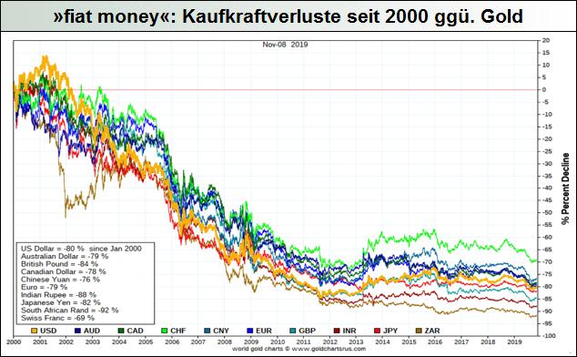 fiat-money_Kaufkraftverluste-seit-2000-ggü.-Gold